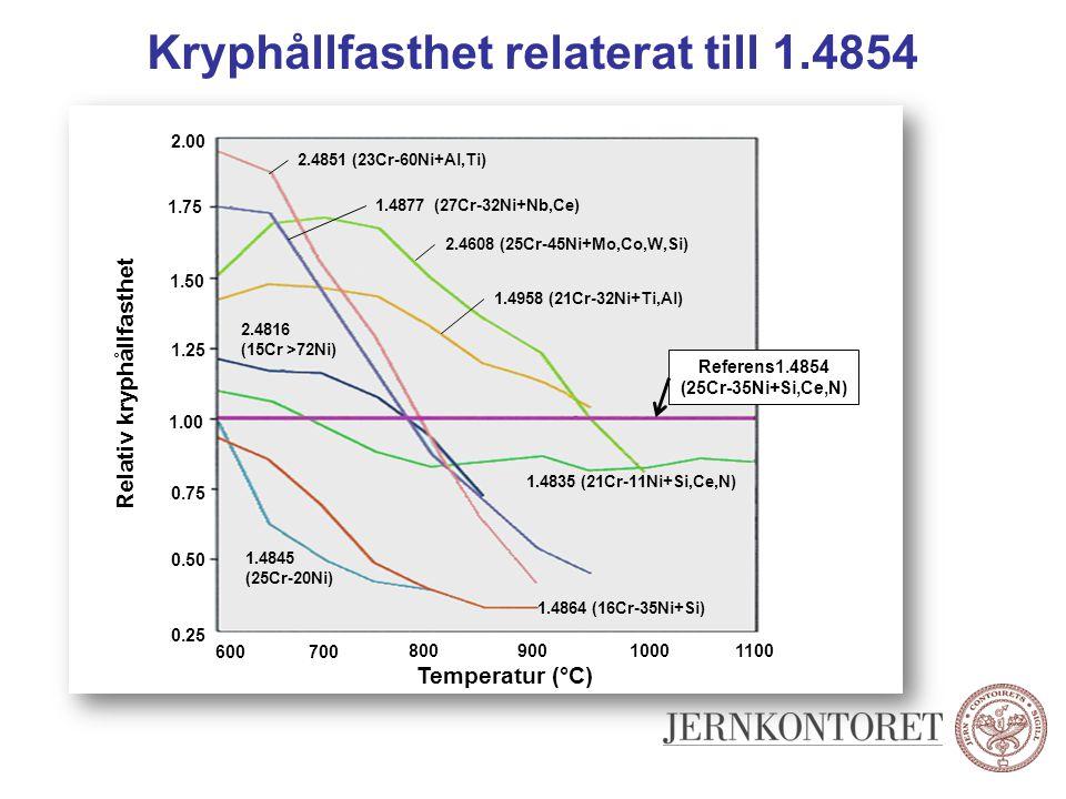 Kryphållfasthet relaterat till 1.4854