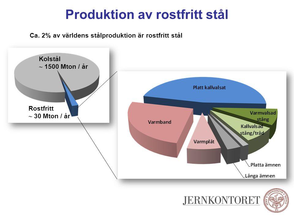 Produktion av rostfritt stål