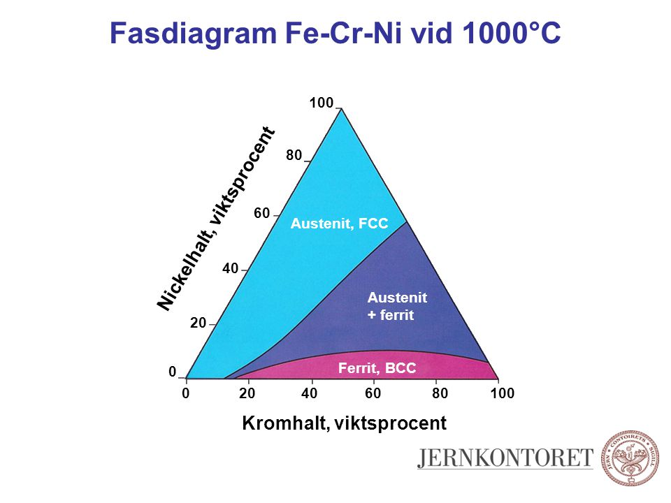 Fasdiagram Fe-Cr-Ni vid 1000°C