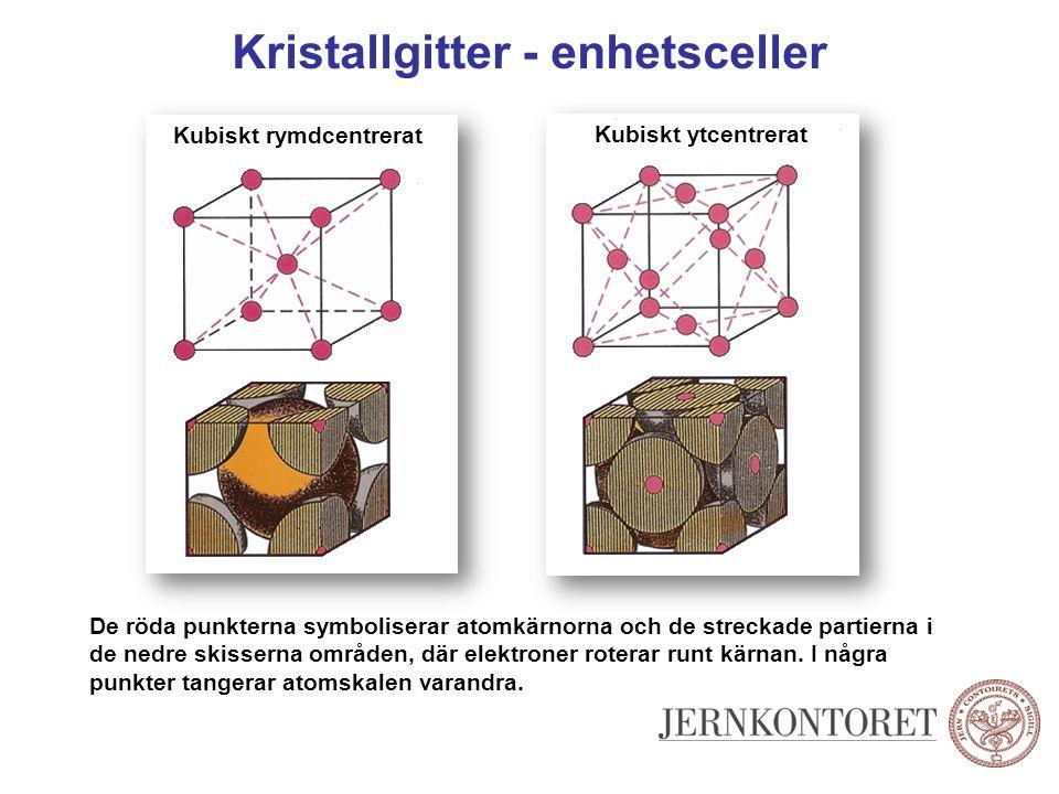 Kristallgitter - enhetsceller