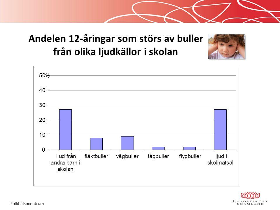 Andelen 12-åringar som störs av buller från olika ljudkällor i skolan