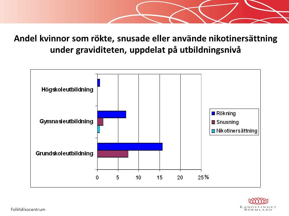 Andel kvinnor som rökte, snusade eller använde nikotinersättning under graviditeten, uppdelat på utbildningsnivå