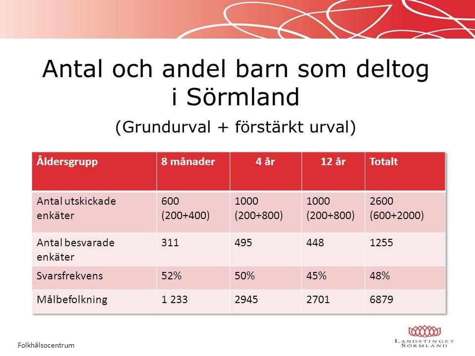 Antal och andel barn som deltog i Sörmland