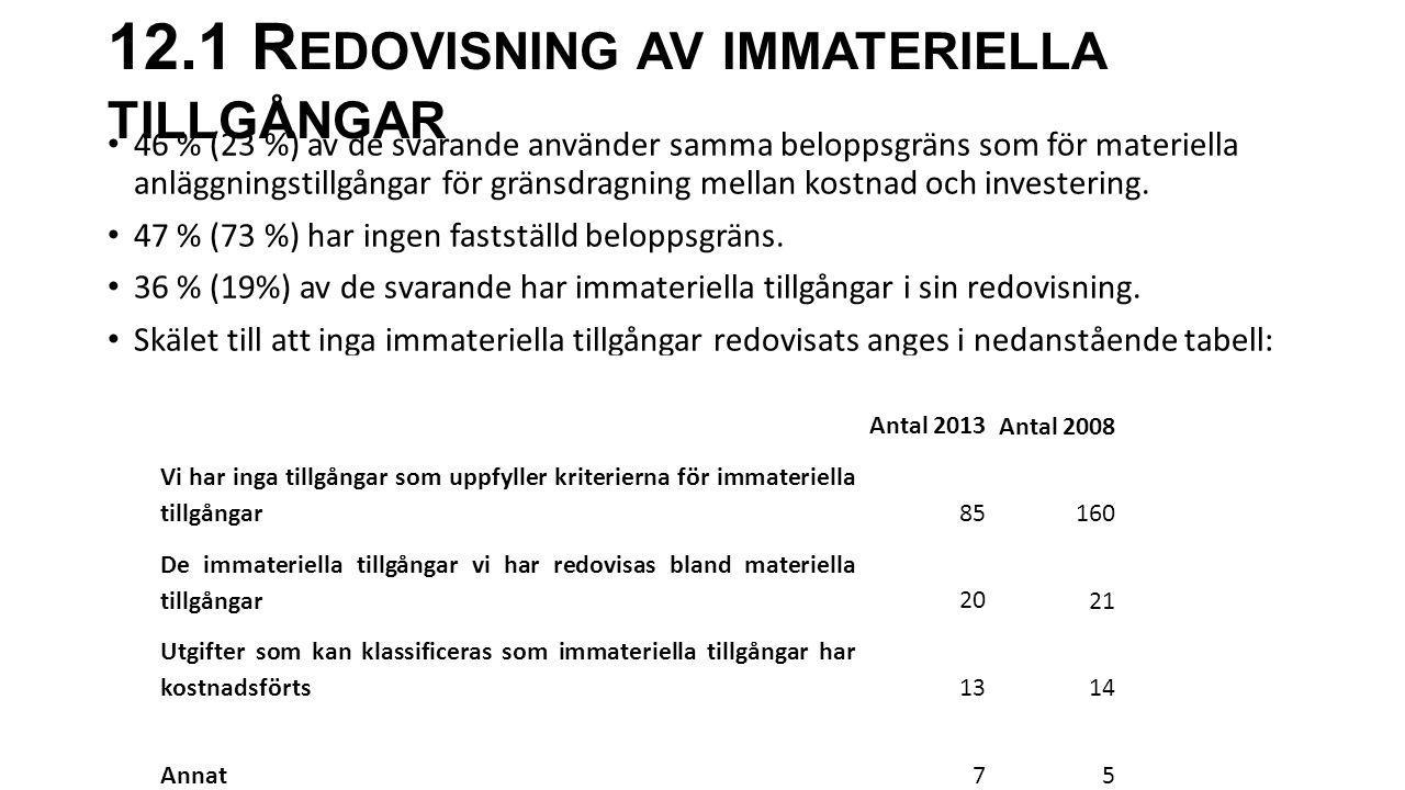 12.1 Redovisning av immateriella tillgångar