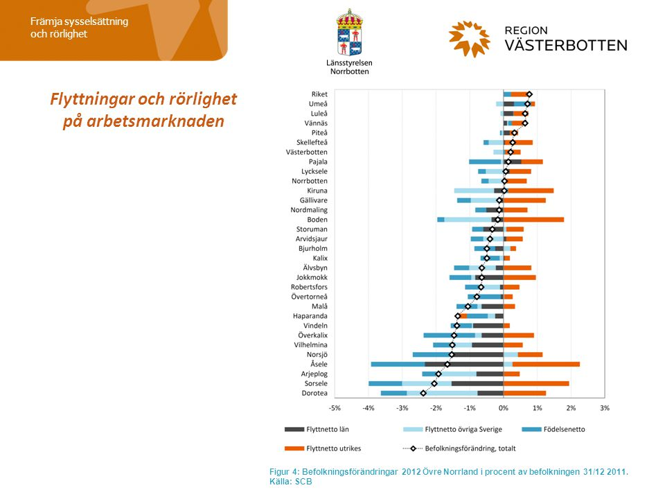 Flyttningar och rörlighet på arbetsmarknaden