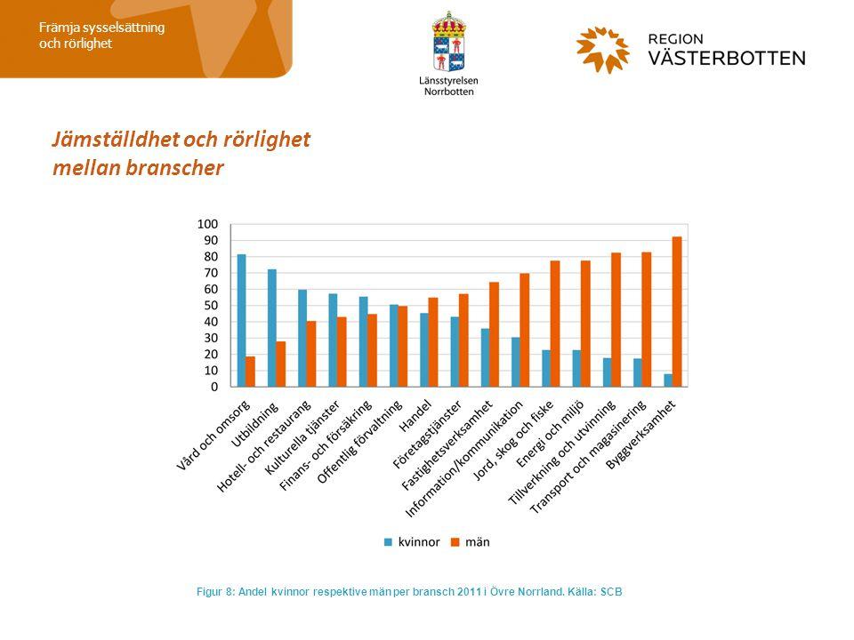Jämställdhet och rörlighet mellan branscher