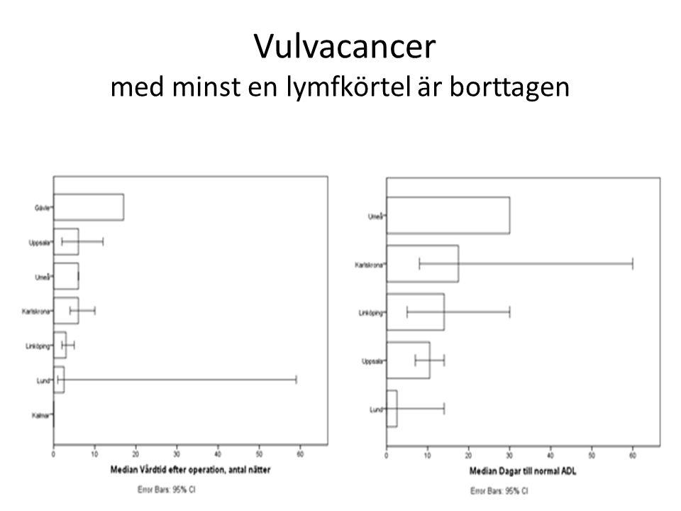 Vulvacancer med minst en lymfkörtel är borttagen
