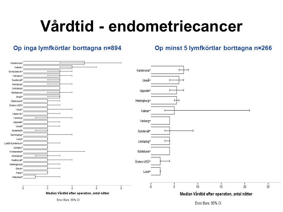 Vårdtid - endometriecancer