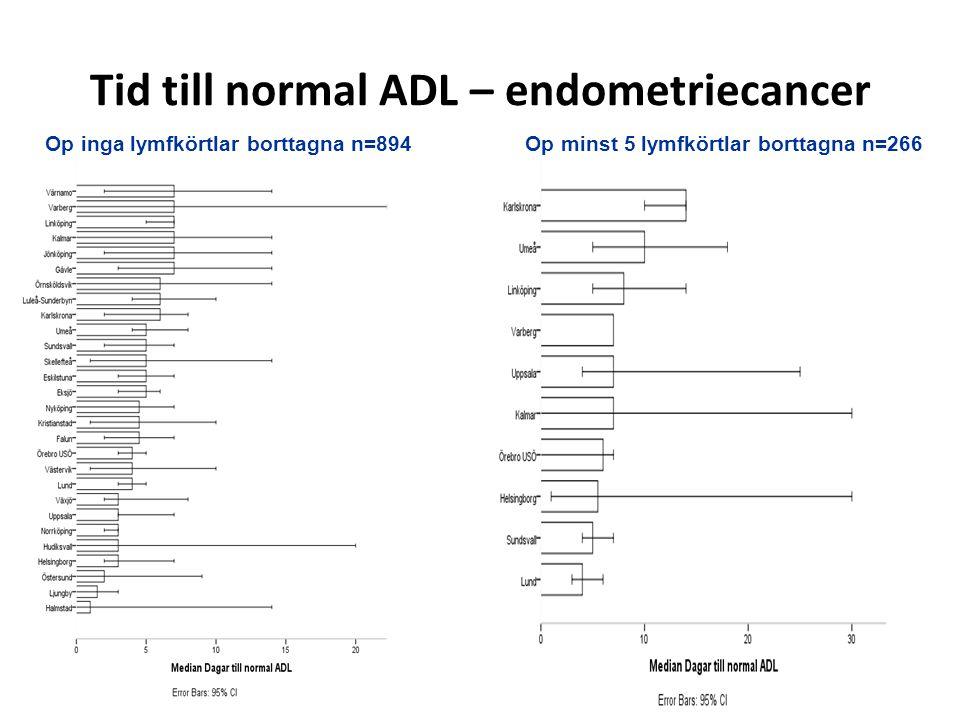Tid till normal ADL – endometriecancer