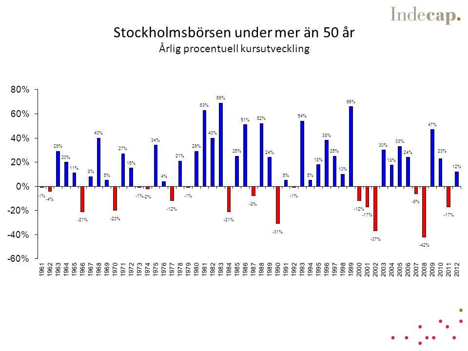 Stockholmsbörsen under mer än 50 år Årlig procentuell kursutveckling