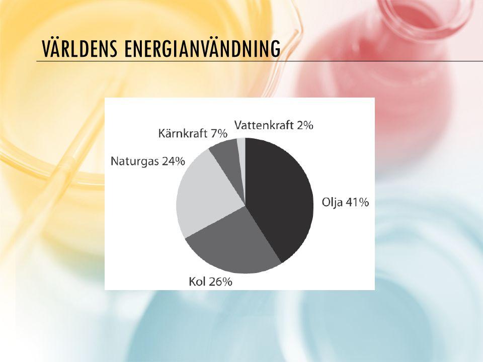 VÄRLDENS ENERGIANVÄNDNING