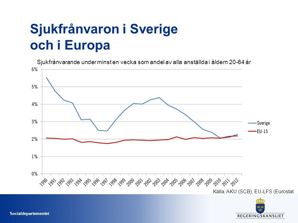 Sjukfrånvaron i Sverige och i Europa