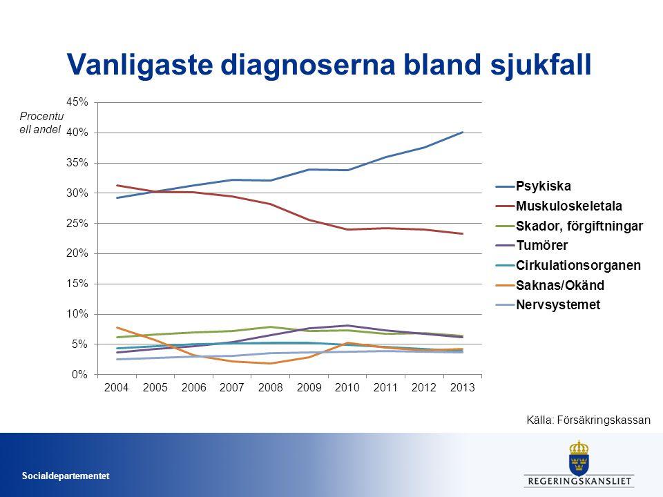 Vanligaste diagnoserna bland sjukfall