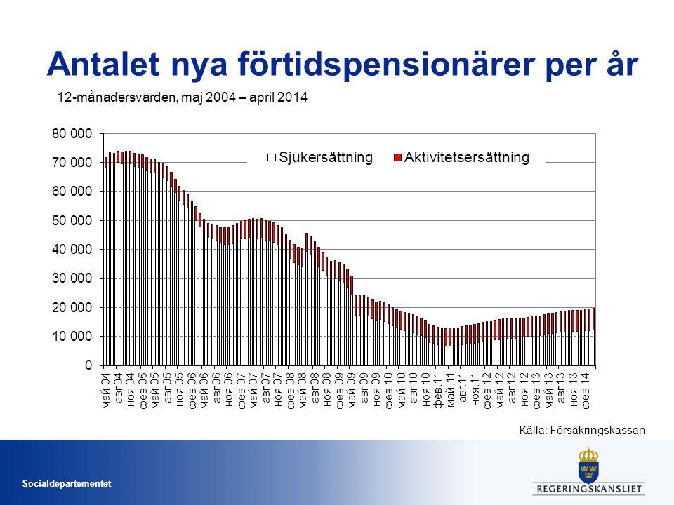 Antalet nya förtidspensionärer per år