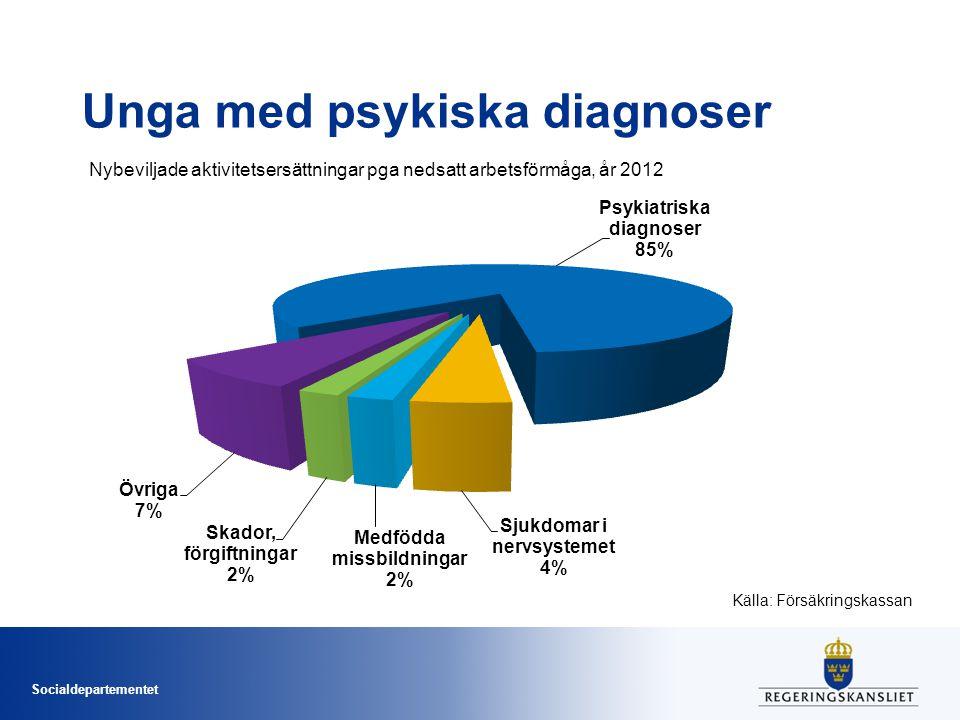 Unga med psykiska diagnoser