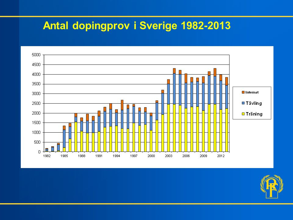 Antal dopingprov i Sverige 1982-2013