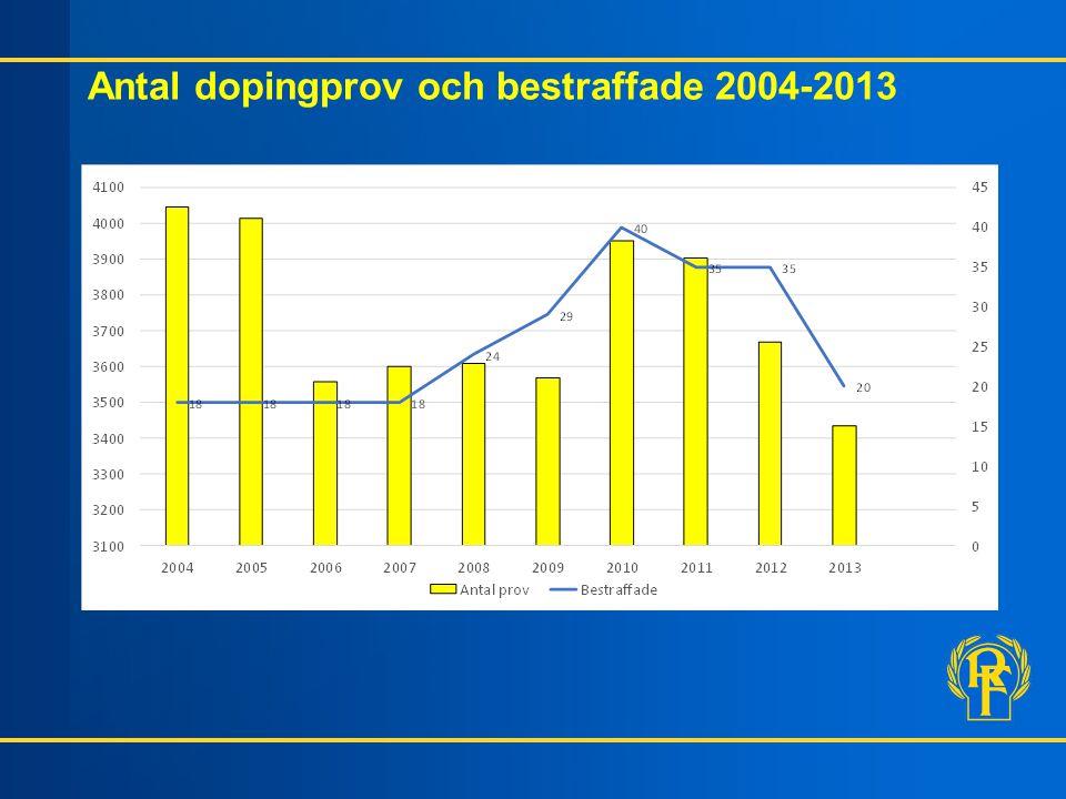 Antal dopingprov och bestraffade 2004-2013