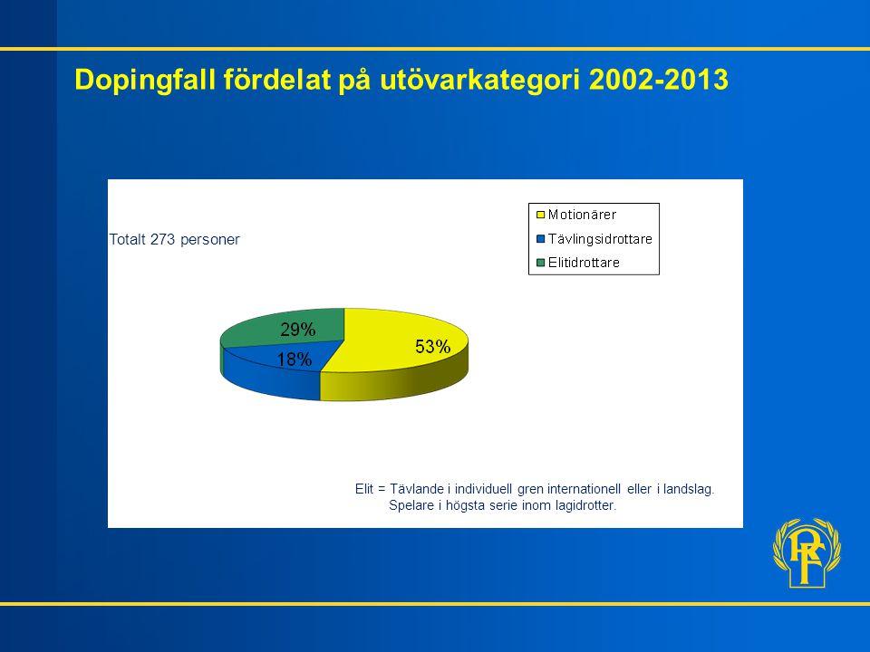 Dopingfall fördelat på utövarkategori 2002-2013