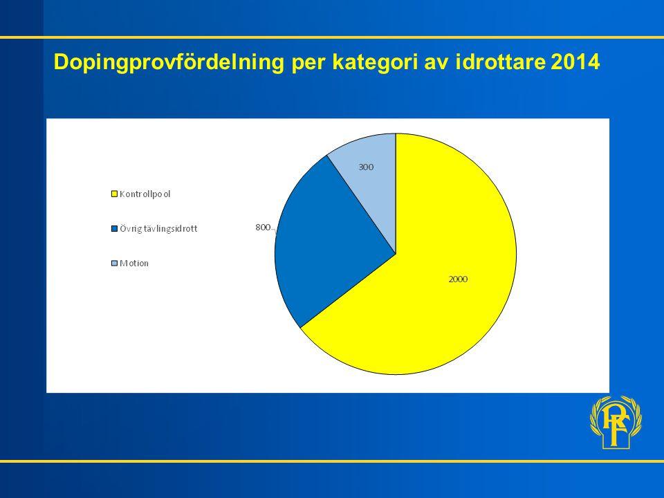 Dopingprovfördelning per kategori av idrottare 2014