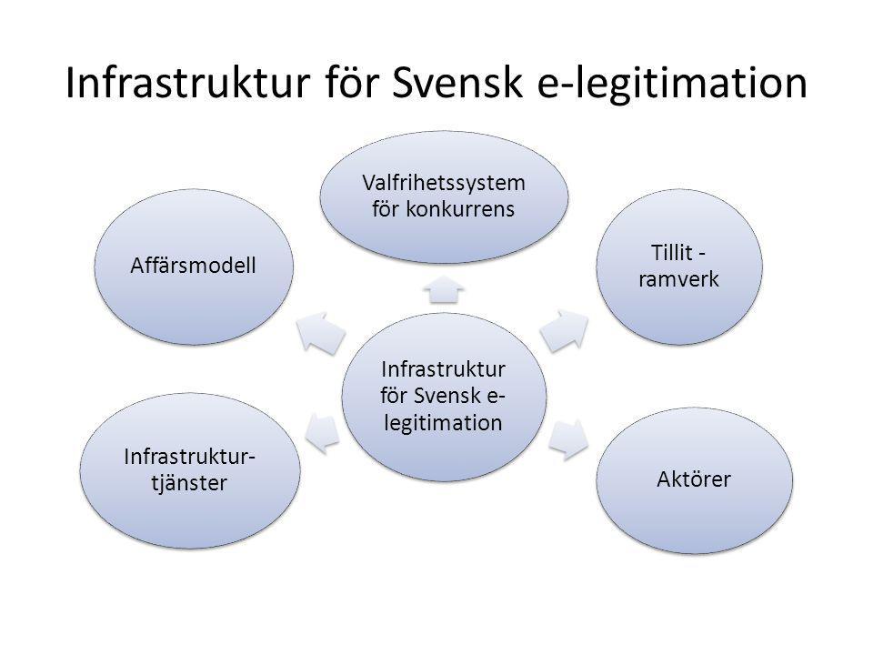 Infrastruktur för Svensk e-legitimation