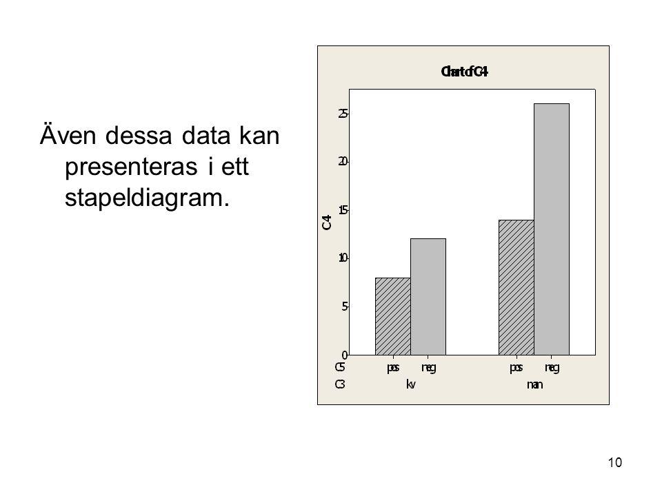 Även dessa data kan presenteras i ett stapeldiagram.