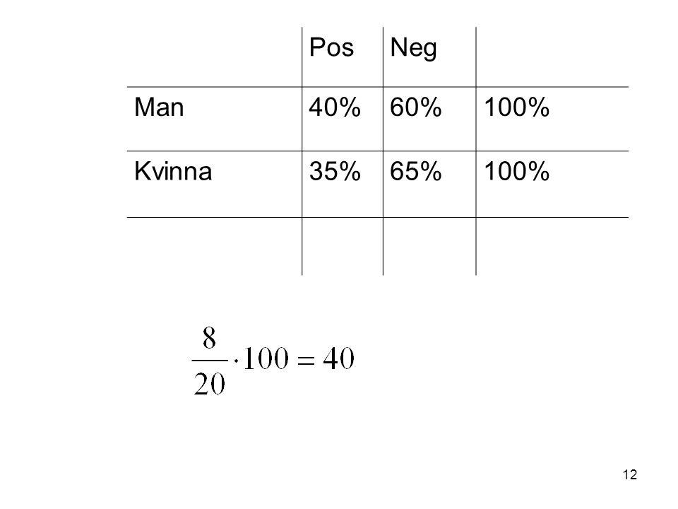 Pos Neg Man 40% 60% 100% Kvinna 35% 65%