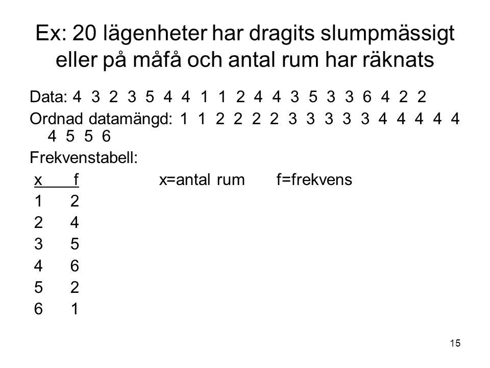 Ex: 20 lägenheter har dragits slumpmässigt eller på måfå och antal rum har räknats
