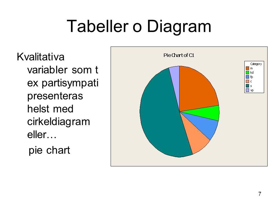 Tabeller o Diagram Kvalitativa variabler som t ex partisympati presenteras helst med cirkeldiagram eller…