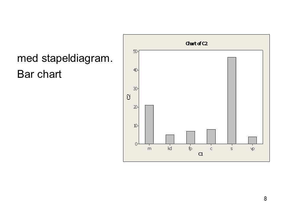 med stapeldiagram. Bar chart