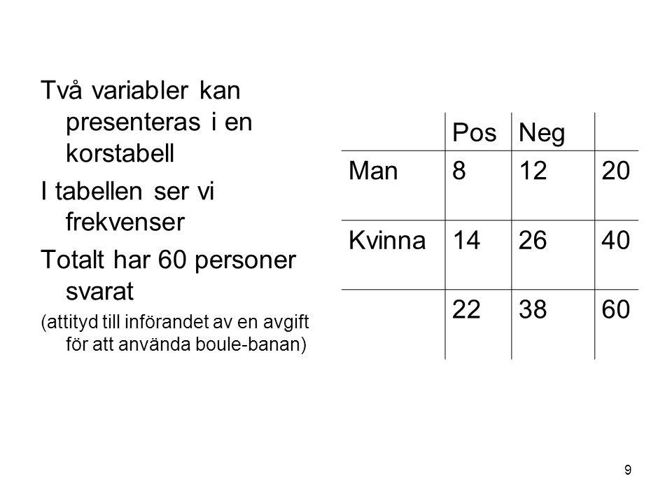 Två variabler kan presenteras i en korstabell