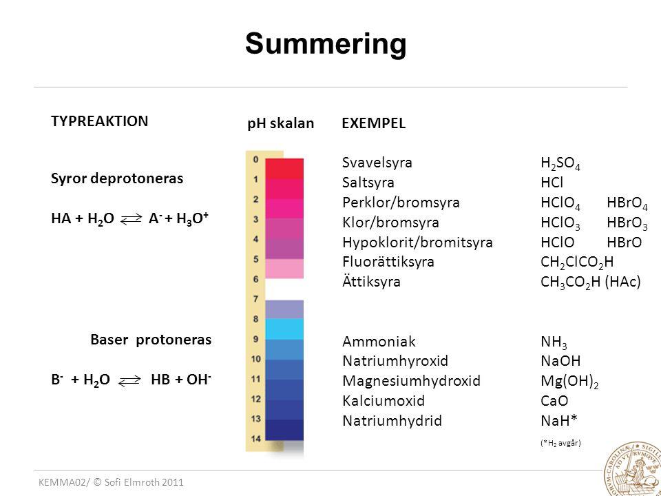 Summering TYPREAKTION pH skalan EXEMPEL Svavelsyra H2SO4 Saltsyra HCl