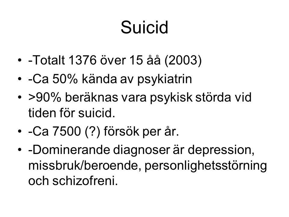 Suicid -Totalt 1376 över 15 åå (2003) -Ca 50% kända av psykiatrin