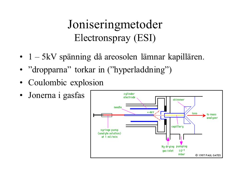 Joniseringmetoder Electronspray (ESI)