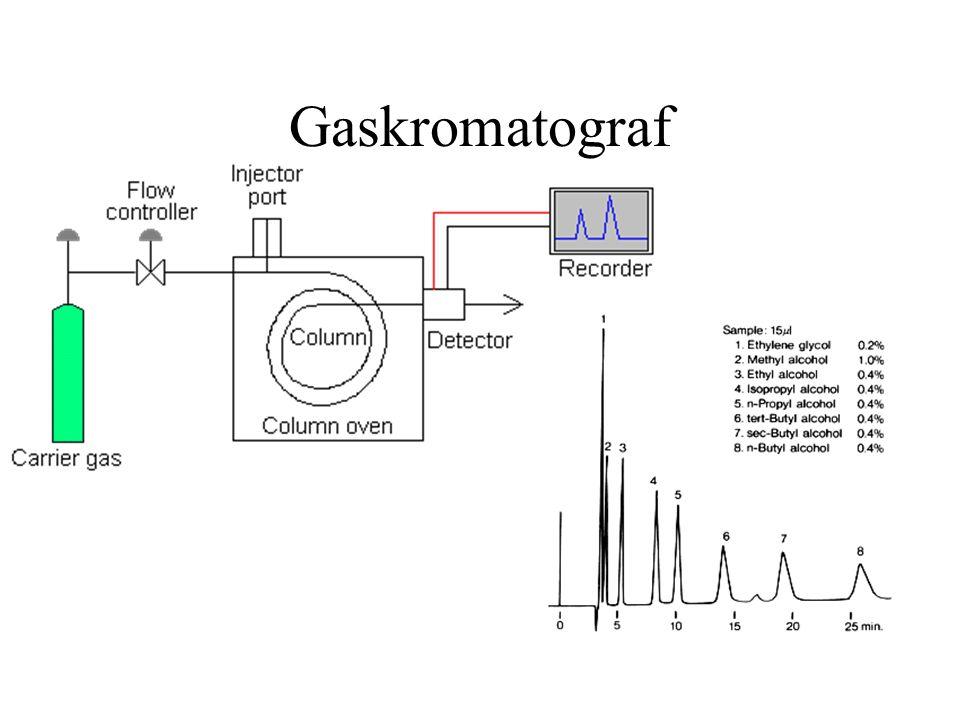 Gaskromatograf