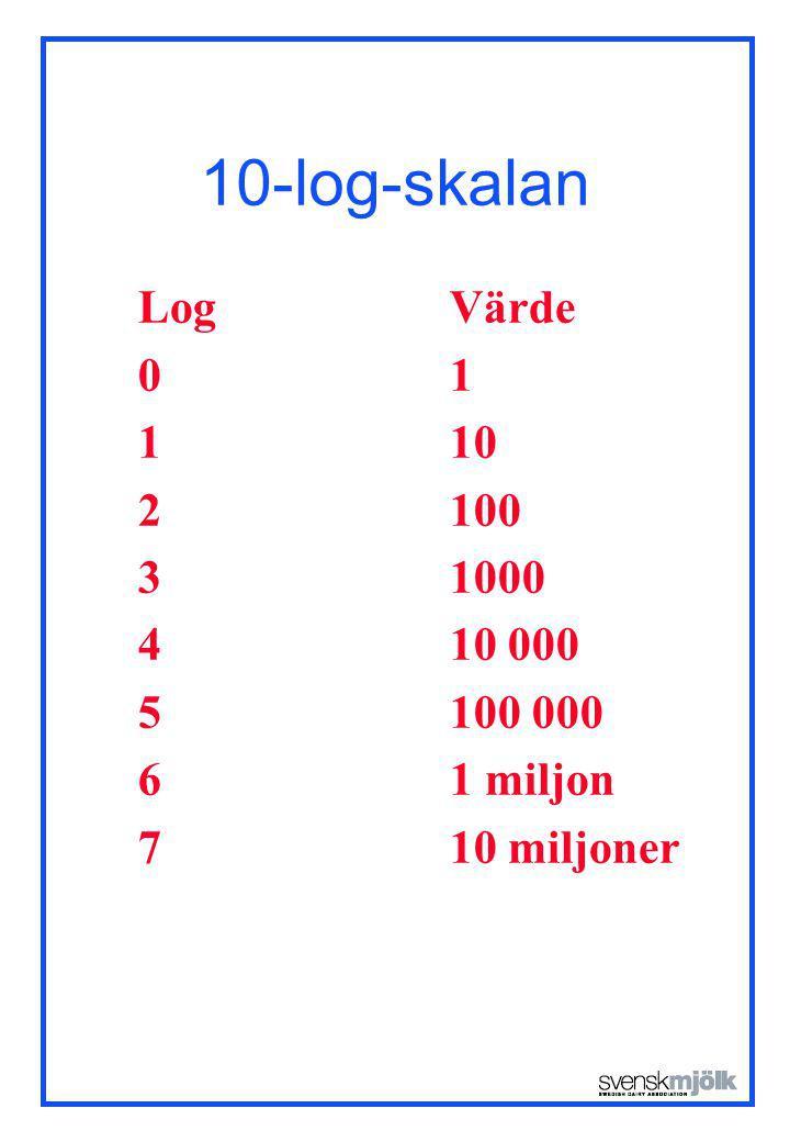 10-log-skalan Log Värde. 0 1. 1 10. 2 100. 3 1000. 4 10 000. 5 100 000. 6 1 miljon.
