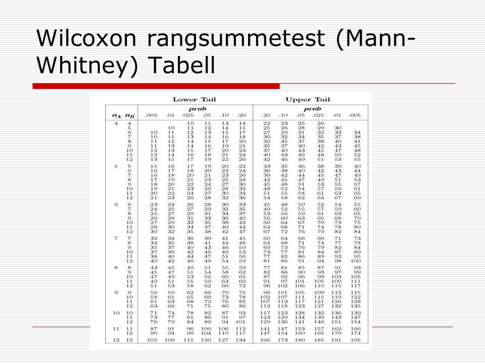 Wilcoxon rangsummetest (Mann-Whitney) Tabell