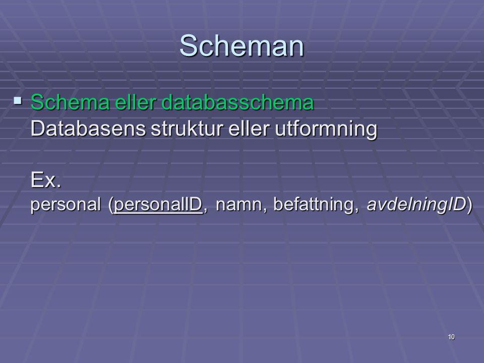 Scheman Schema eller databasschema Databasens struktur eller utformning Ex.