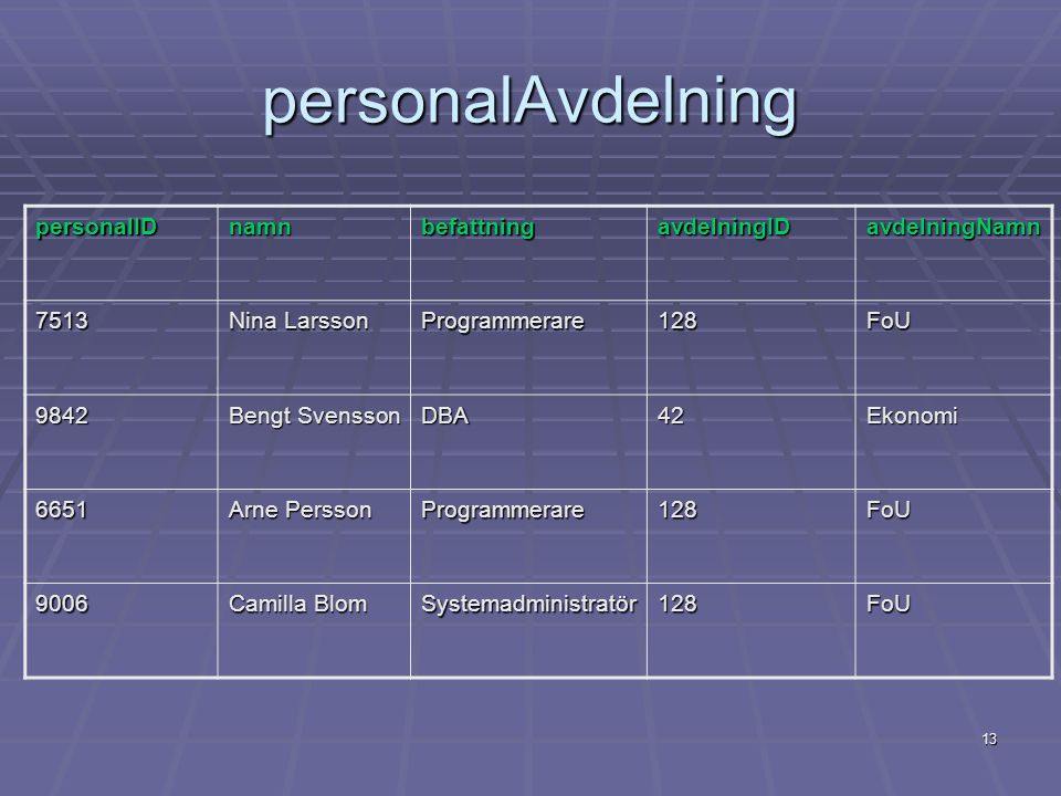 personalAvdelning personalID namn befattning avdelningID avdelningNamn