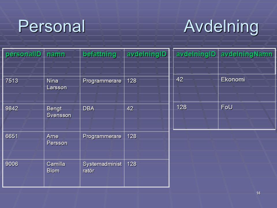 Personal Avdelning personalID namn befattning avdelningID avdelningID