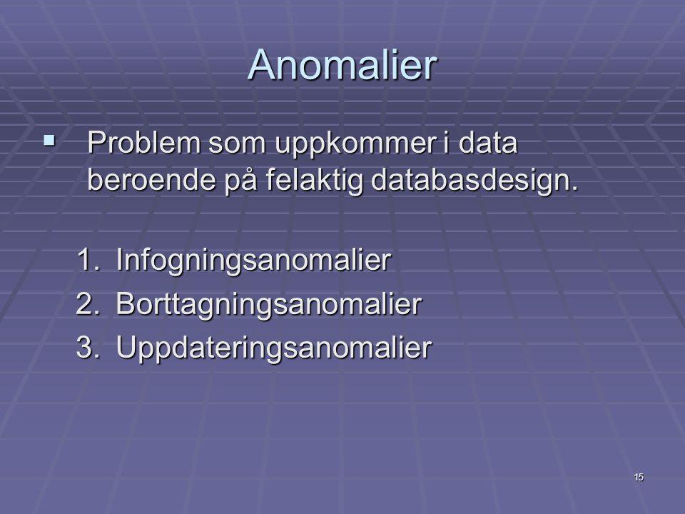 Anomalier Problem som uppkommer i data beroende på felaktig databasdesign. Infogningsanomalier. Borttagningsanomalier.