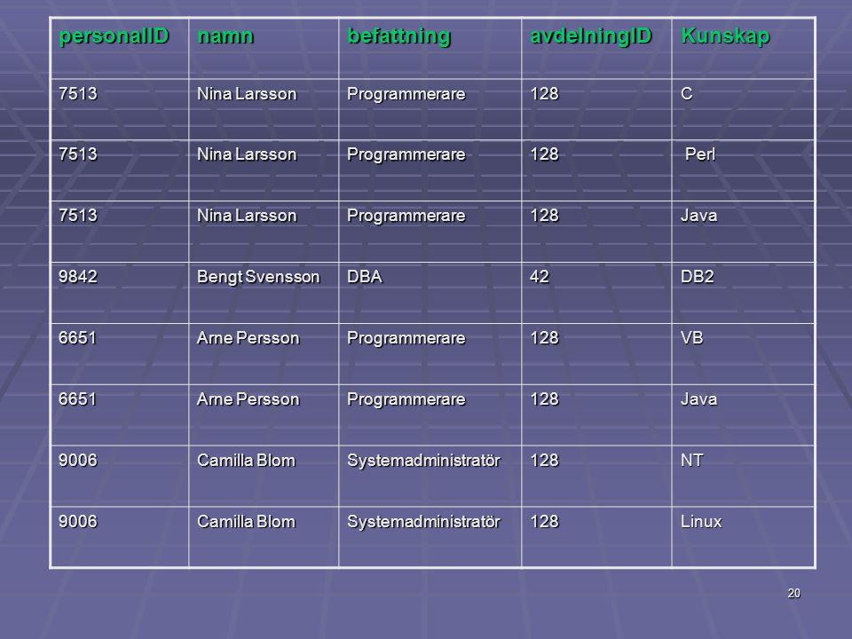 personalID namn befattning avdelningID Kunskap 7513 Nina Larsson
