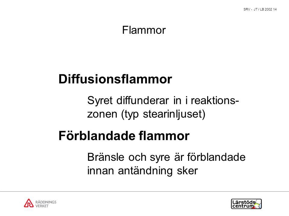 Diffusionsflammor Förblandade flammor Flammor