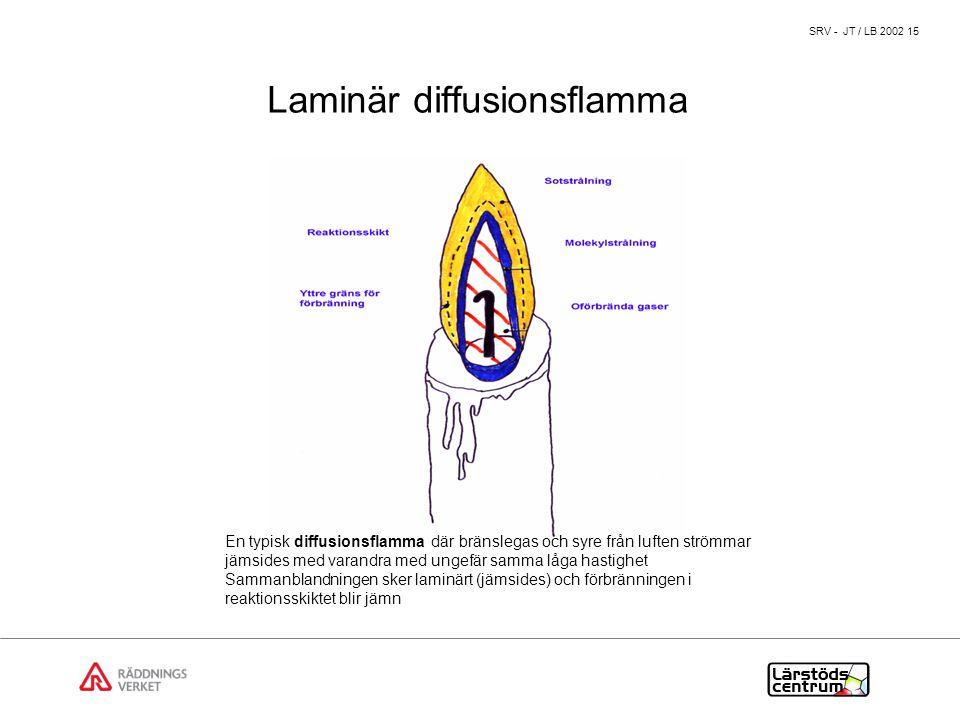 Laminär diffusionsflamma
