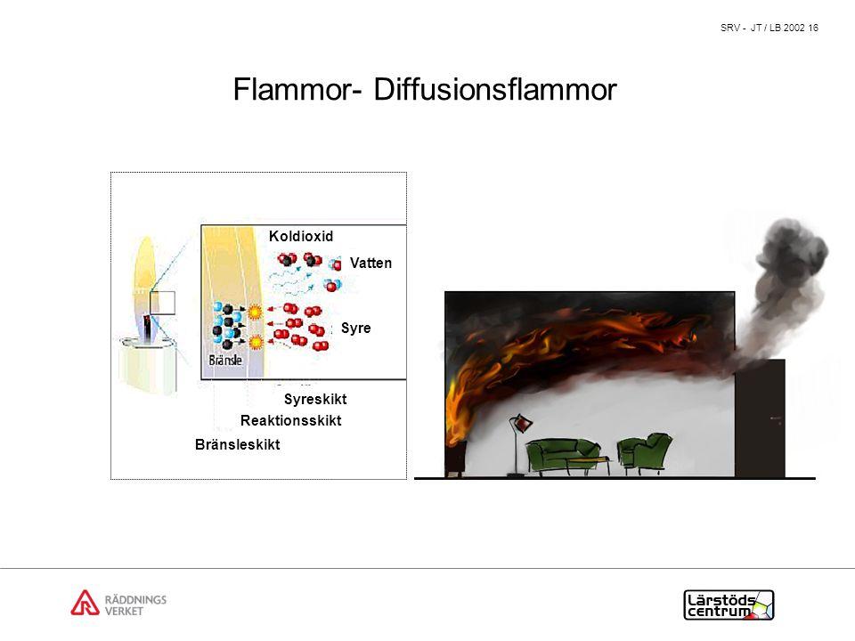 Flammor- Diffusionsflammor