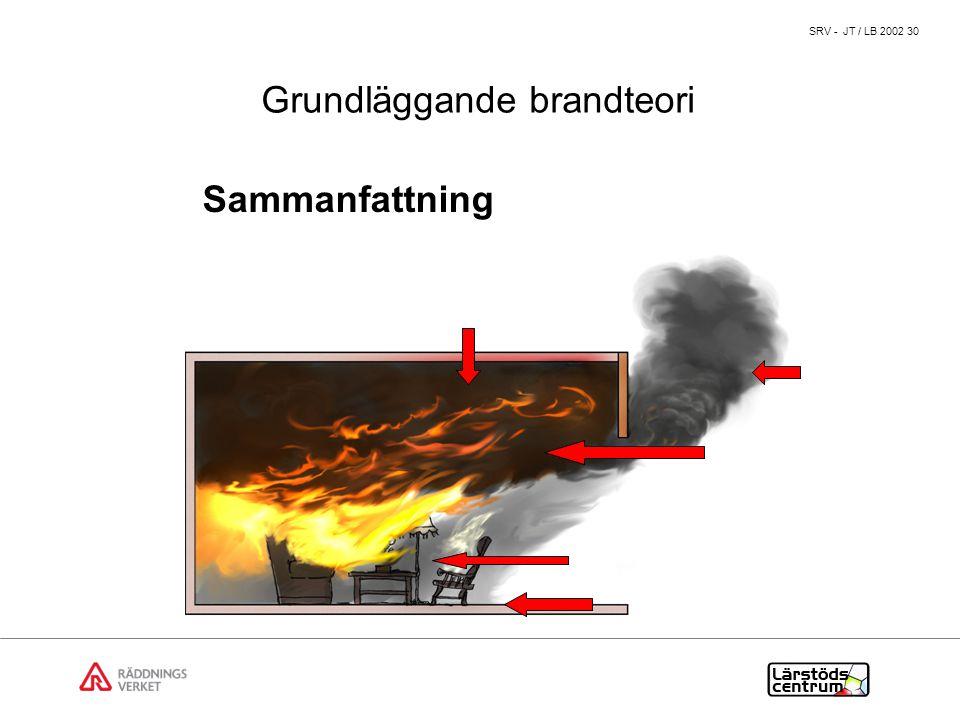 Grundläggande brandteori