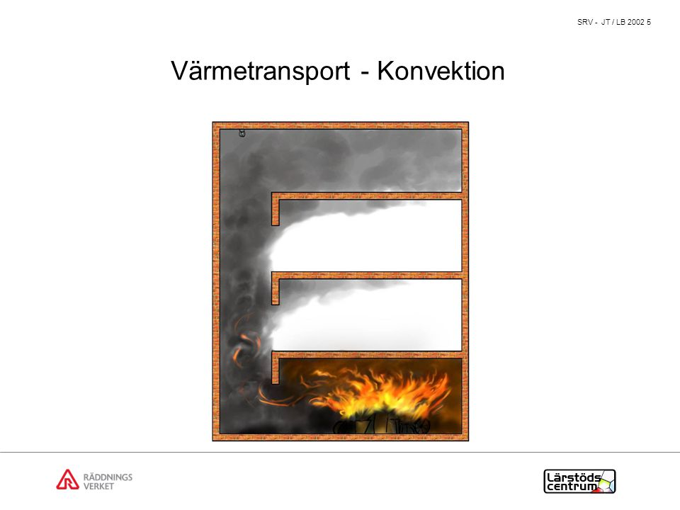 Värmetransport - Konvektion