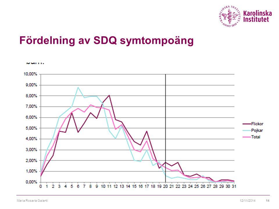 Fördelning av SDQ symtompoäng