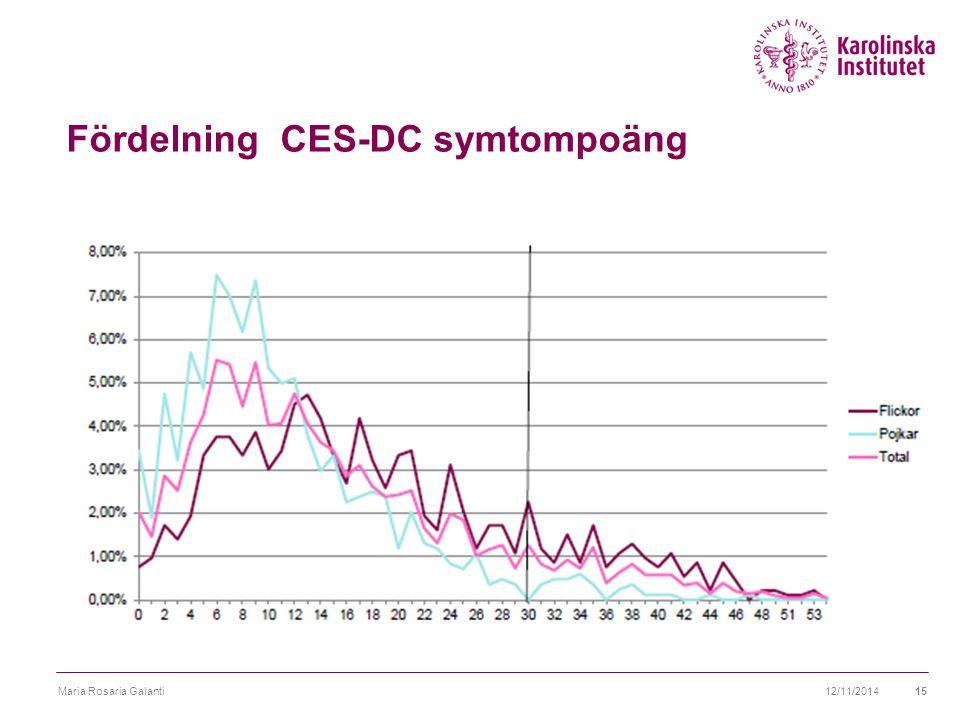 Fördelning CES-DC symtompoäng