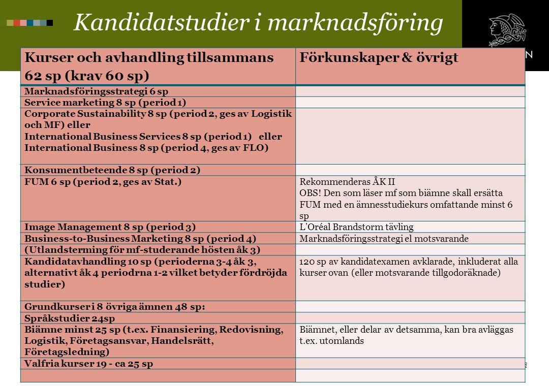 Kandidatstudier i marknadsföring