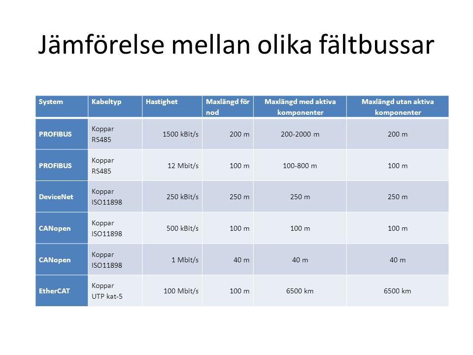 Jämförelse mellan olika fältbussar